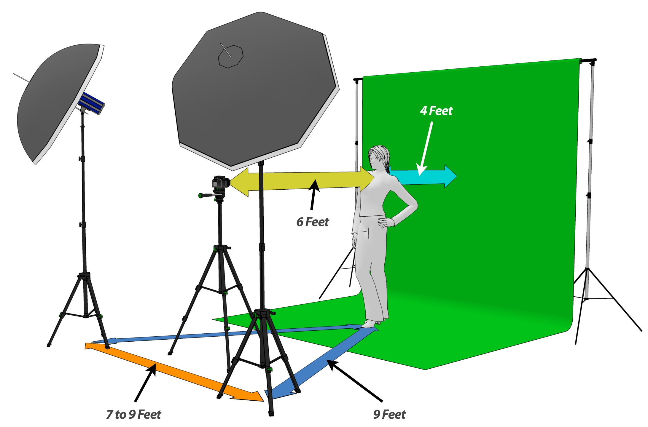 Image result for green screen diagram